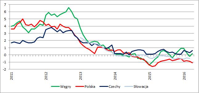 Inflacja CPI r/r