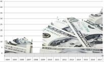 Polska ma najwięcej długu USA w historii