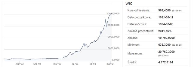 Tak wyglądał wykres WIG-u 8 marca 1994 roku