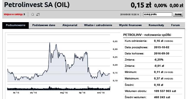 Petrolinvest w końcu scali akcje. Jest wniosek