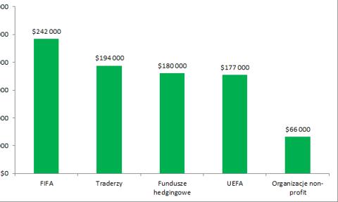 Ile zarabia się w FIFA? [Wykres dnia]