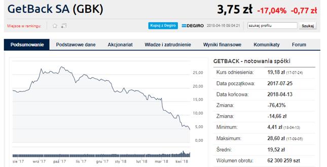SII chce wspomóc akcjonariuszy w sprawie GetBacku