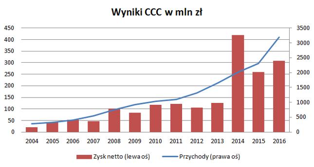 CCC rok w rok zwiększa skalę