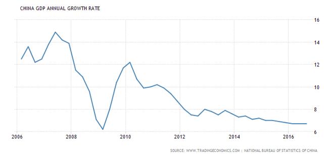 Roczna dynamika produktu krajowego brutto Chin (dane kwartalne, w % rdr).