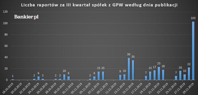 Kalendarium sezonu wynikowego na GPW - III kwartał 2019