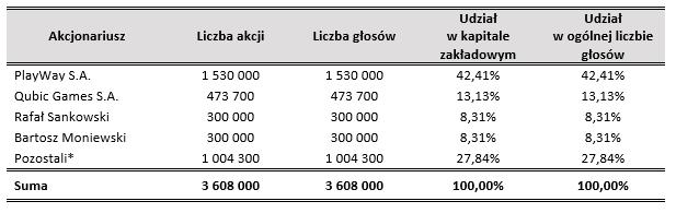 Akcjonariat Sonka SA