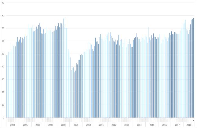 Deficyt USA w handlu towarowym [mld dol.]