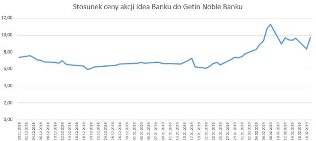 Wg planu połączenia akcjonariusze Getin Noble za 1 akcję banku otrzymają 0,1850 akcji Idei. Tymczasem na GPW przepaść między spółkami rośnie