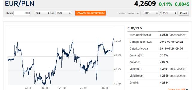 Kurs euro w górę. Dolar też drożeje