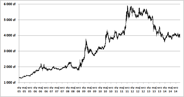 Od 1,5 roku cena uncji złota (bez marży dilerskiej) oscyluje wokół 4.000 zł