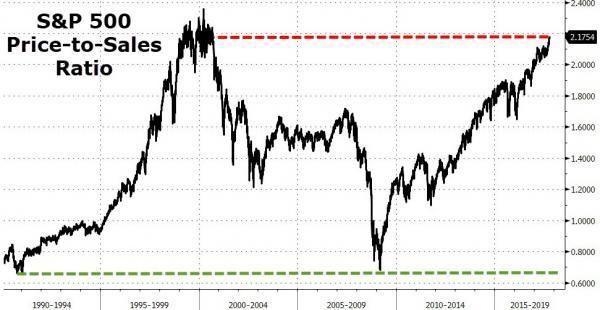 Relacja indeksu S&P500 do przypadających nań przychodów spółek.