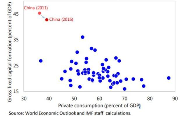 Inwestycje (oś pionowa) i konsumpcja prywatna (oś pozioma) jako % PKB