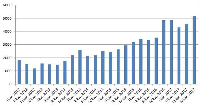 Szacunkowa wartość zakupów gotówkowych (rynek pierwotny, siedem miast, w mln zł)
