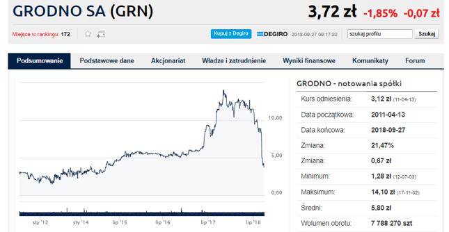Załamanie kursu Grodna. Spadł o 2/3 w kwartał