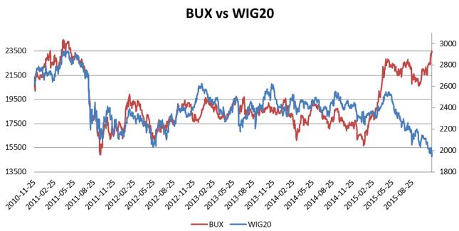 Lewa oś: węgierski BUX, prawa: polski WIG20. Oprawcowanie własne na podstawie stooq.pl