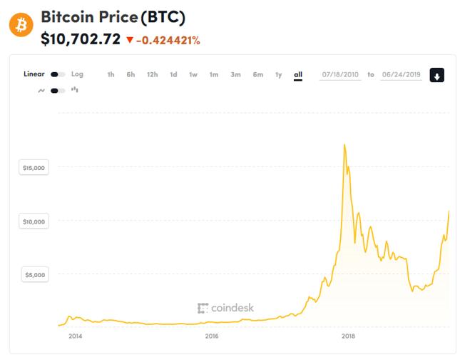 Bitcoin - wirtualna waluta używana przy transakcjach elektronicznych