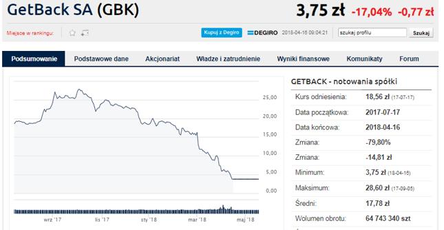 Akcjonariusze GetBacku także domagają się sprawiedliwości