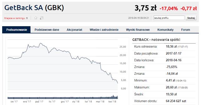 "Buczek: GetBack można uratować. ""To Amber Gold II"""