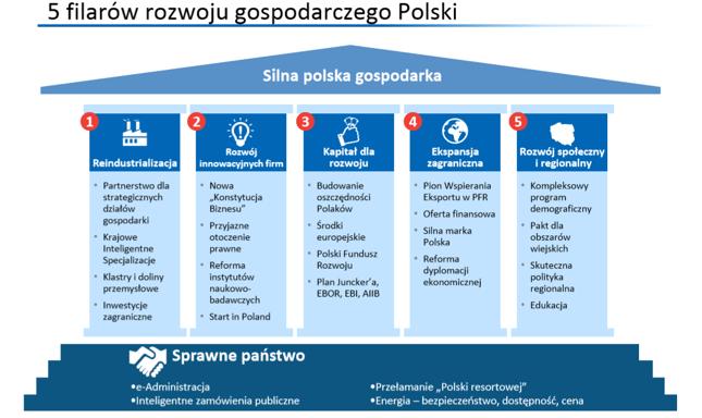 Budowanie oszczędności Polaków, to według Planu na Rzecz Odpowiedzialnego Rozwoju jeden z filarów rozwoju gospodarczego Polski