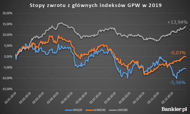 Zmiany notowań głównych indeksów GPW w 2019 roku