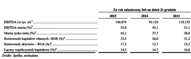 Sprawozdanie finansowe x trade brokers