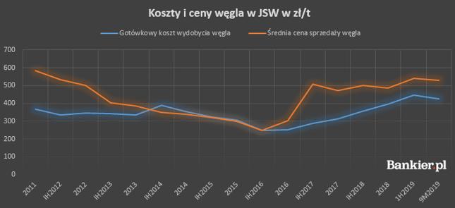 Koszty w JSW