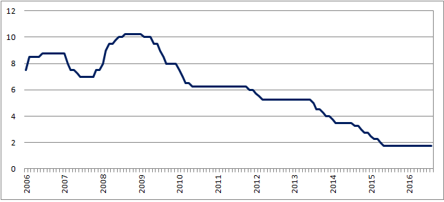 Podstawowa stopa procentowa Narodowego Banku Rumunii