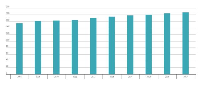 Liczba mieszkańców na 1 pracownika banku w UE