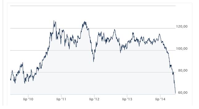 Kurs ropy Brent w USD za baryłkę w horyzoncie 5-letnim