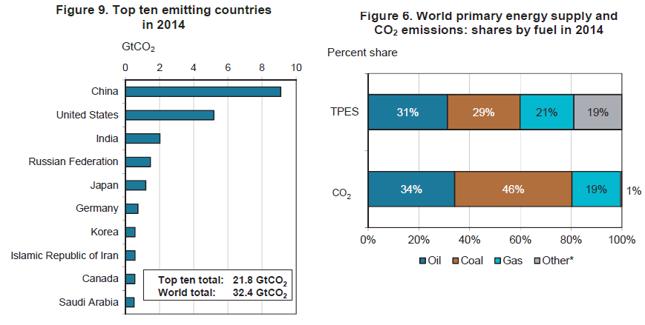 WYKRES PO LEWEJ: Najwięksi emitenci w 2014 roku. WYKRES PO PRAWEJ: Światowa podaż energii pierwotnej według źródeł (od lewej ropa, węgiel, gaz i inne) i emisja powstała w wyniku ich spalania. Przykładowo węgiel, z którego pochodzi 29% energii, odpowiada aż za 46% emisji