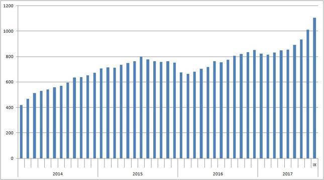 Wartość chińskich obligacji w rękach zagranicznych inwestorów [mld juanów]