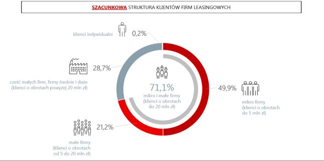 Struktura finansowa klientów firm leasingowych