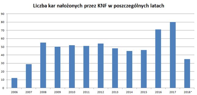 Kary nałożone przez KNF *Dane na 19 września