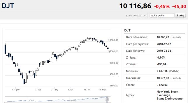 O tej historycznej spadkowej serii Dow Jones Transportation Index będzie można opowiadać wnukom.