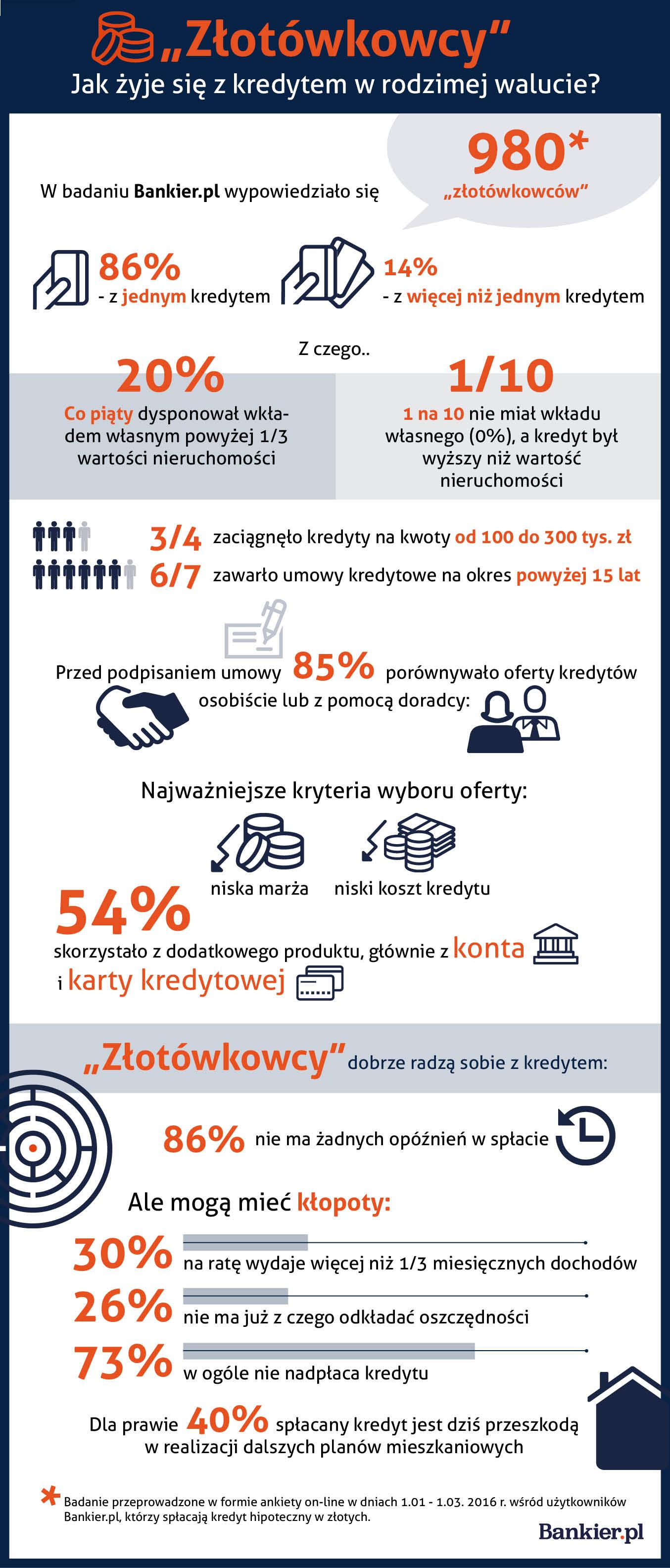 praca w banku - infografika