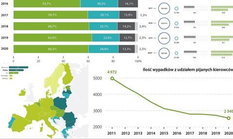 Polskie drogi jednymi z najniebezpieczniejszych w Europie. 8 wykresów, które warto zobaczyć