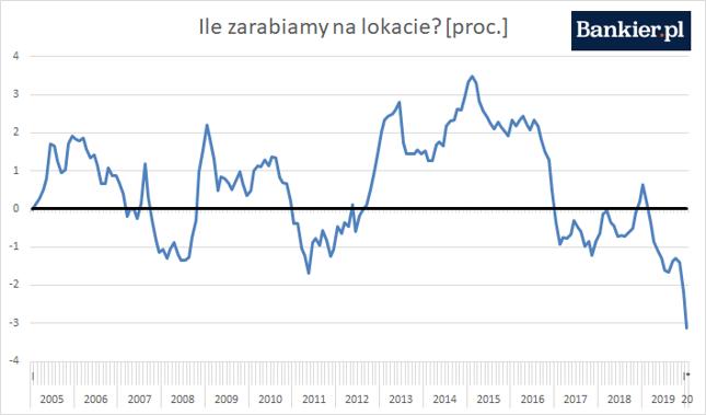 Od średniego oprocentowania lokat odliczyliśmy podatek Belki oraz inflację CPI *brak danych o oproc. w styczniu - przyjęliśmy poziom z grudnia
