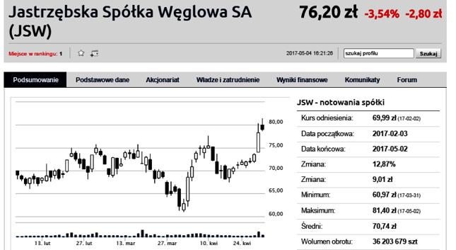 JSW znów najpopularniejszą spółką na Bankier.pl