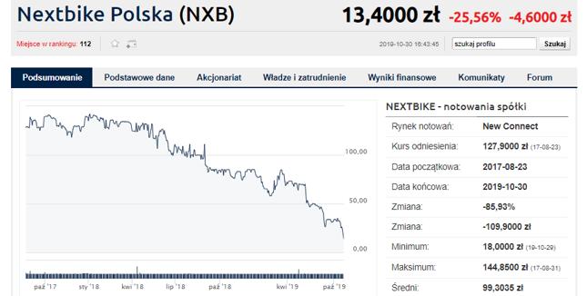 Nexbike przez pierwszy rok trzymał się jeszcze poziomów z debiutu, później na akcjach jednak było tylko gorzej