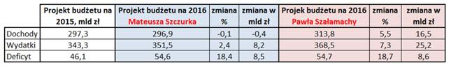Opracowanie własne Bankier.pl na podstawie danych MF oraz Sejmu RP