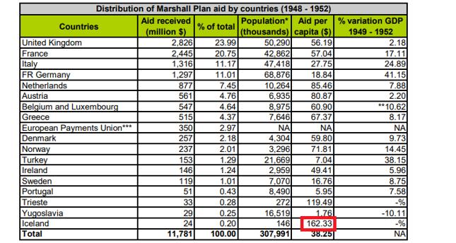 Pomoc przyznana poszczególnym krajom w ramach Planu Marshalla. W kolumnach po kolei: kraj, otrzymana pomoc (w mln USD), procent w całości pomocy, populacja, pomoc na 1 mieszkańca (w USD), procent PKB