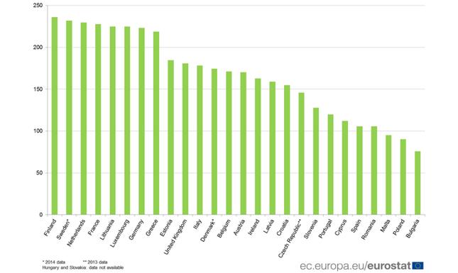 Liczba lekarzy psychiatrów na 1 mln mieszkańców w krajach Unii Europejskiej w 2015 roku
