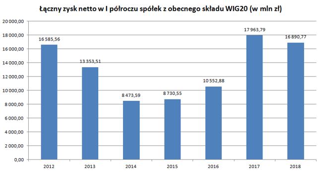 Pierwszy od 2014 roku spadek zysków spółek z WIG20