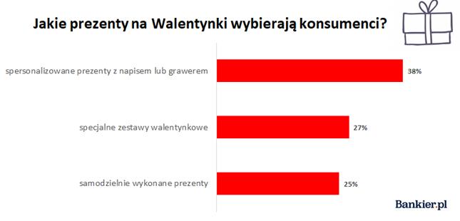 Źródło: opracowanie własne Bankier.pl na podstawie danych Allegro, 2020