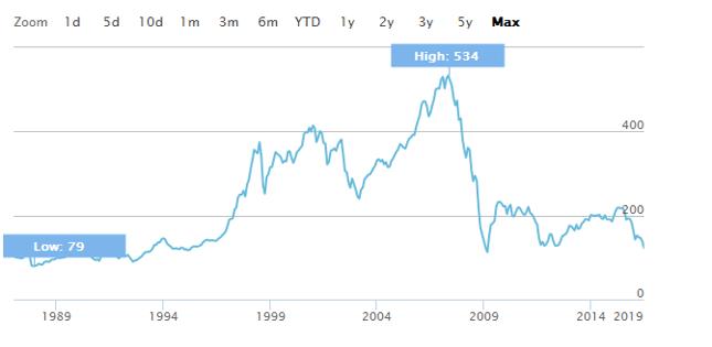Indeks  STOXX Europe 600 Banks