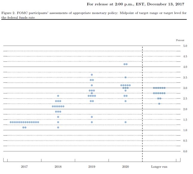 Rozkład oczekiwań członków FOMC względem pożądanego poziomu stopy funduszy federalnych na koniec roku. Stan z grudnia 2017 r.