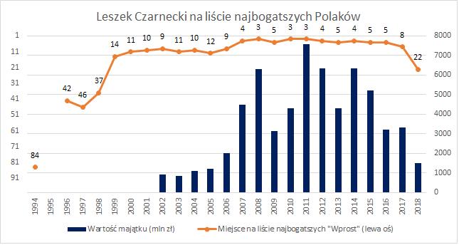 Leszek Czarnecki na liście najbogatszych Polaków