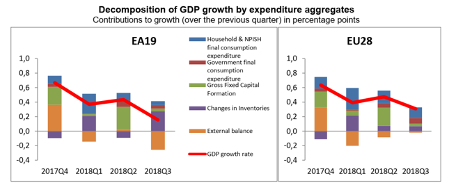 Kontrybucja poszczególnych składowych PKB w strefie euro i Unii Europejskiej. Dane w pkt. proc., dynamika kwartał do kwartału poprzedniego.
