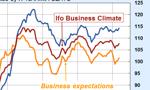 Indeks IFO sygnalizuje ożywienie w niemieckiej gospodarce