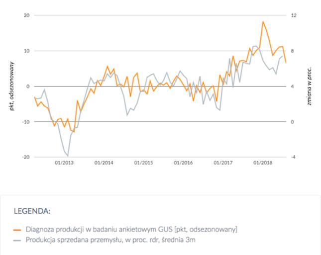 Indeks koniunktury dla przetwórstwa przemysłowego GUS (subindeks bieżącej produkcji) oraz realna produkcja przemysłowa